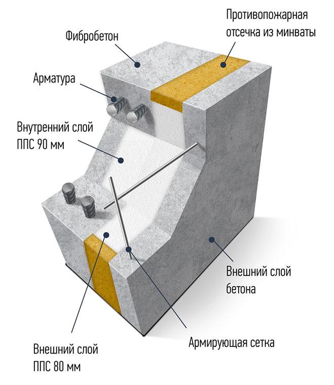 Железобетонные панели БЭНПАН Премиум для самостоятельной сборки дома.